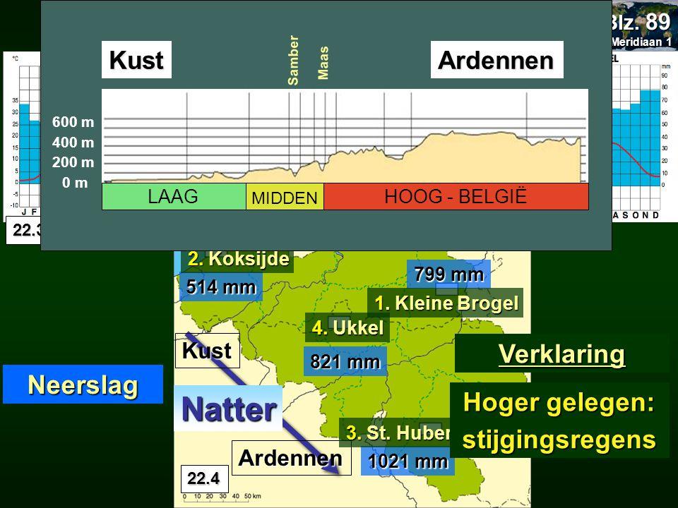 20.2 Klimaatverschillen in ons land Meridiaan 1 Meridiaan 1 Blz. 89 1021 mm 799 mm 821 mm 514 mm Neerslag Kust Ardennen Verklaring Natter 22.4 4. Ukke