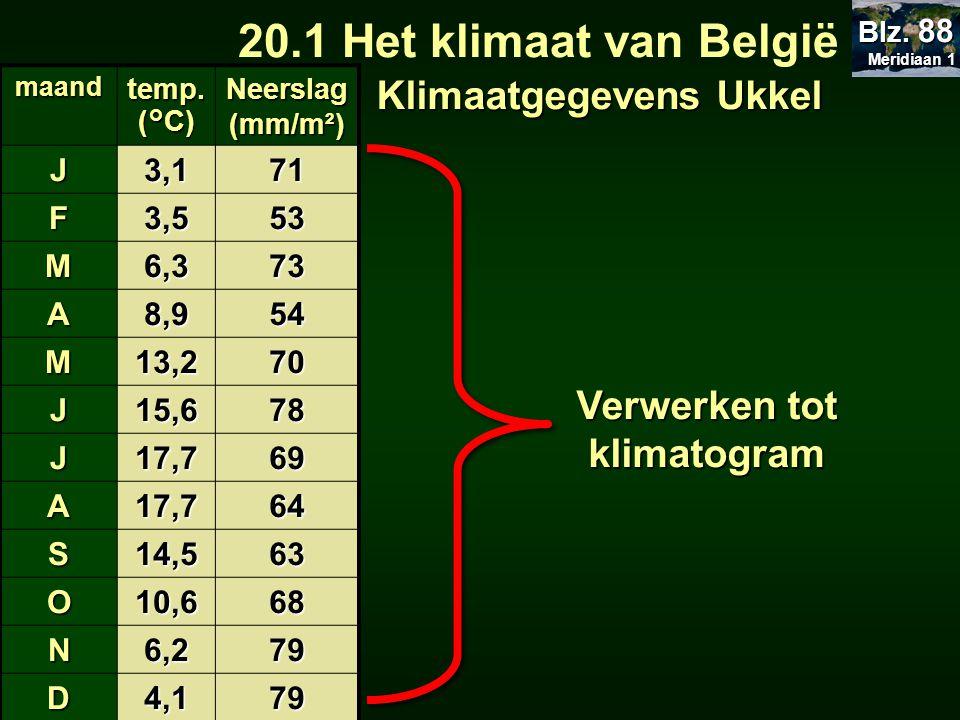 maand temp. (°C) Neerslag (mm/m²) J3,171 F3,553 M6,373 A8,954 M13,270 J15,678 J17,769 A17,764 S14,563 O10,668 N6,279 D4,179 20.1 Het klimaat van Belgi