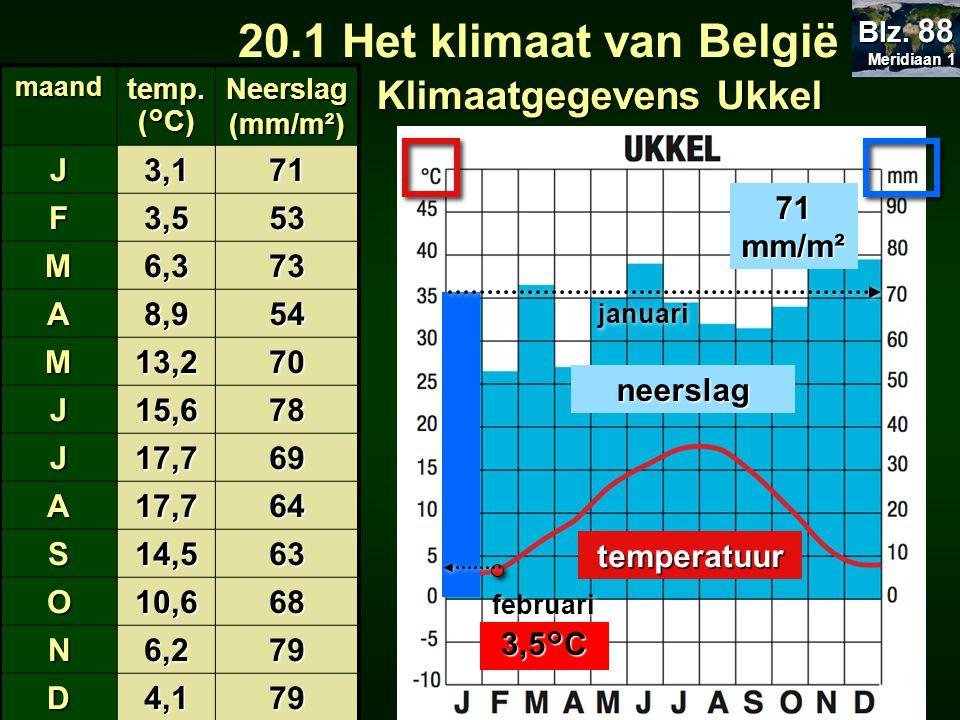 20.1 Het klimaat van België 20.1 Het klimaat van België Temperatuur: januari: juli: juli:Jaartemperatuur: Zachte winter en frisse zomer Schommeling:14,6°C kleine / grote schommeling: 17,7°C 3,1°C 10,1°C verspreid / slecht verspreid over het jaar over het jaar Neerslag: totaal: 821mm Aantal droge maanden: (= N ≤ 2T) (= N ≤ 2T)0 Meridiaan 1 Meridiaan 1 Blz.