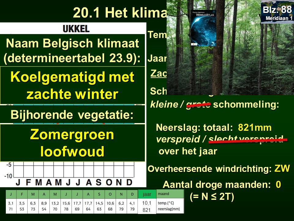 Temperatuur: januari: juli: juli:Jaartemperatuur: Zachte winter en frisse zomer Schommeling:14,6°C 17,7°C 3,1°C 20.1 Het klimaat van België 20.1 Het k
