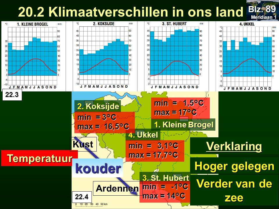 4. Ukkel 2. Koksijde 1. Kleine Brogel 3. St. Hubert min = -1°C max = 14°C min = 1,5°C max = 17°C min = 3,1°C max = 17,7°C min = 3°C max = 16,5°C 22.4
