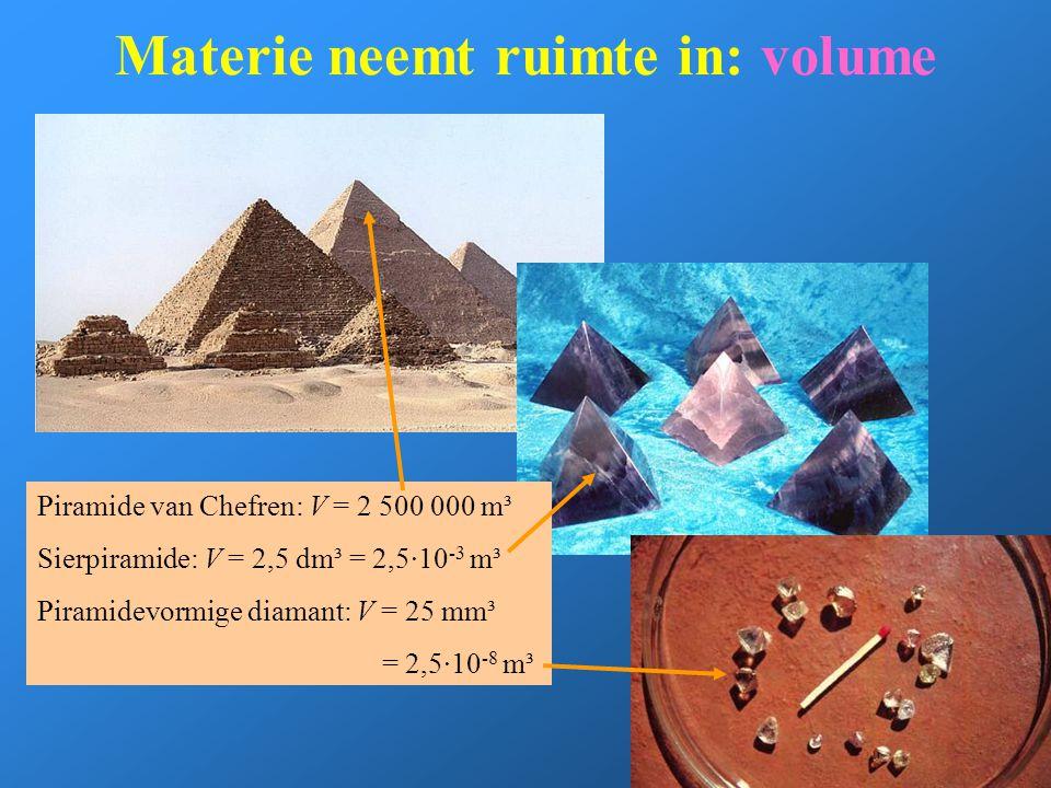 Materie neemt ruimte in: volume Piramide van Chefren: V = 2 500 000 m³ Sierpiramide: V = 2,5 dm³ = 2,5·10 -3 m³ Piramidevormige diamant: V = 25 mm³ =