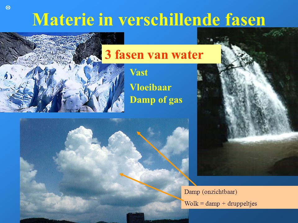 Materie in verschillende fasen 3 fasen van water Damp (onzichtbaar) Wolk = damp + druppeltjes Vast Vloeibaar Damp of gas 