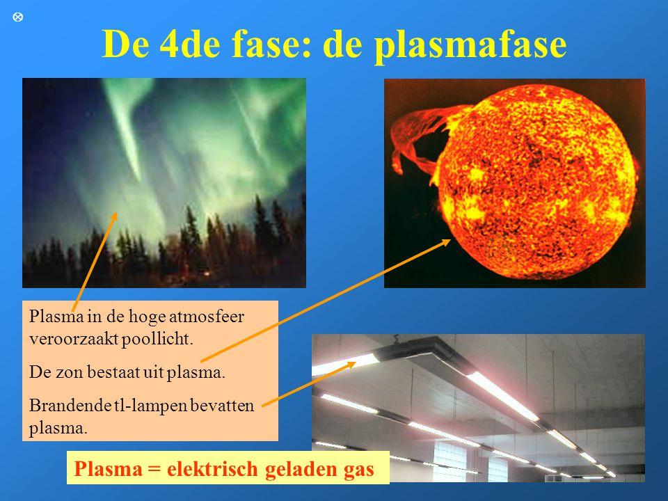 De 4de fase: de plasmafase Plasma in de hoge atmosfeer veroorzaakt poollicht. De zon bestaat uit plasma. Brandende tl-lampen bevatten plasma. Plasma =