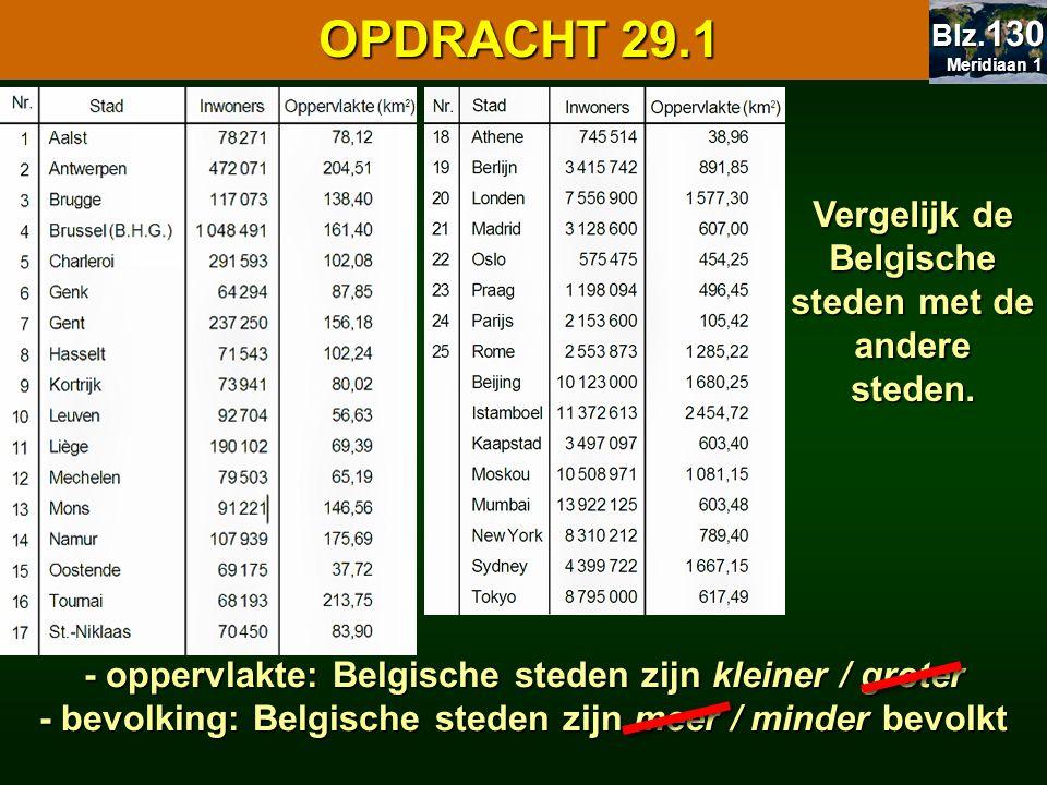 29.1 Oppervlakte en bevolking 29.1 Oppervlakte en bevolking OPDRACHT 29.1 - oppervlakte: Belgische steden zijn kleiner / groter - bevolking: Belgische