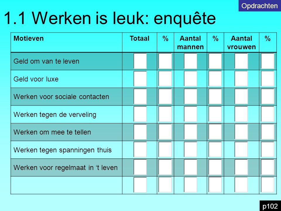1.1 Werken is leuk: enquête p102 Opdrachten MotievenTotaal%Aantal mannen %Aantal vrouwen % Geld om van te leven Geld voor luxe Werken voor sociale con