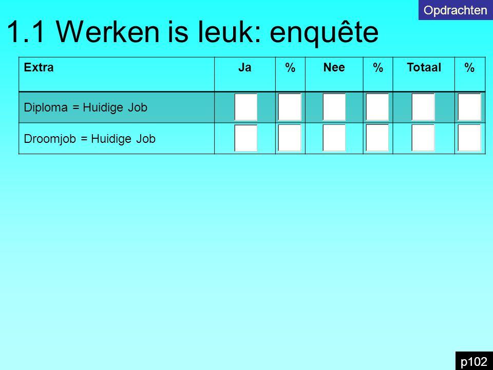 1.1 Werken is leuk: enquête p102 Opdrachten ExtraJa%Nee%Totaal% Diploma = Huidige Job Droomjob = Huidige Job