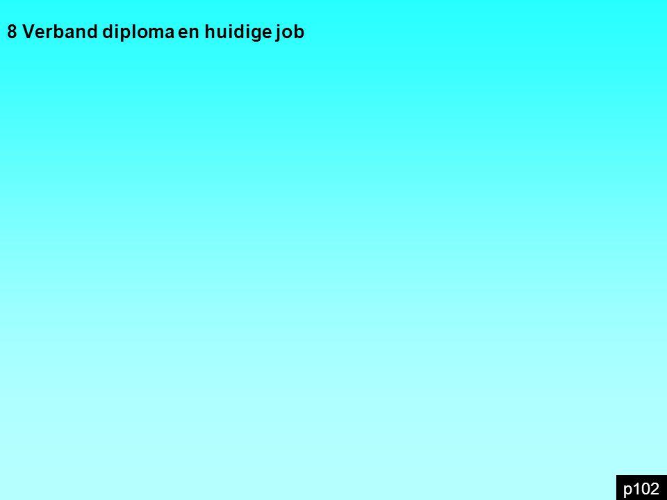 8 Verband diploma en huidige job p102