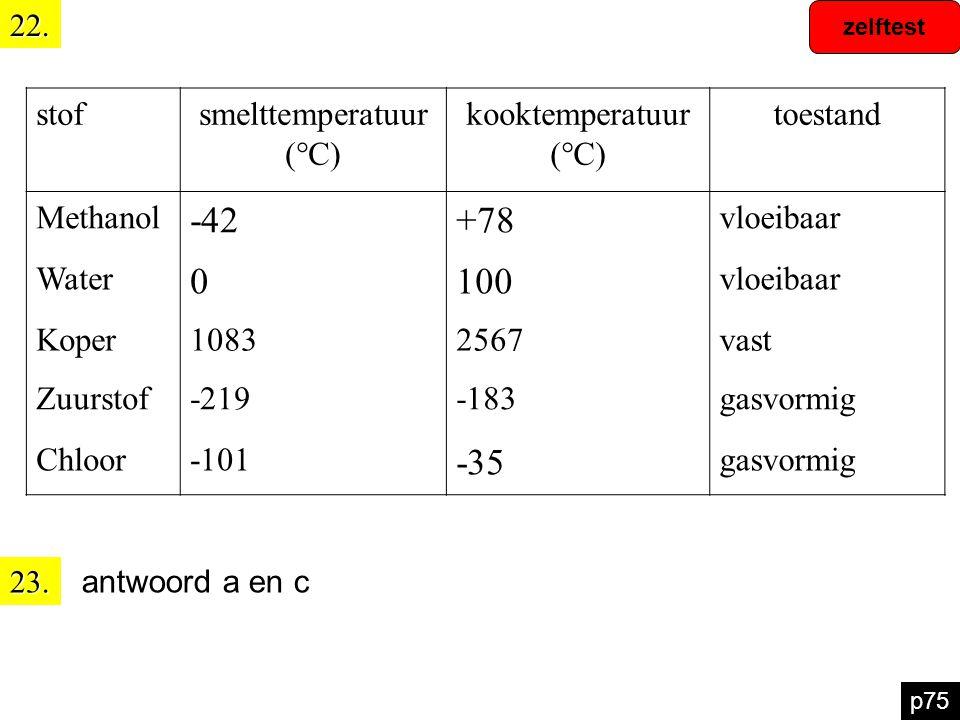 zelftest p7522. stofsmelttemperatuur (°C) kooktemperatuur (°C) toestand Methanol -42+78 vloeibaar Water 0100 vloeibaar Koper10832567vast Zuurstof-219-