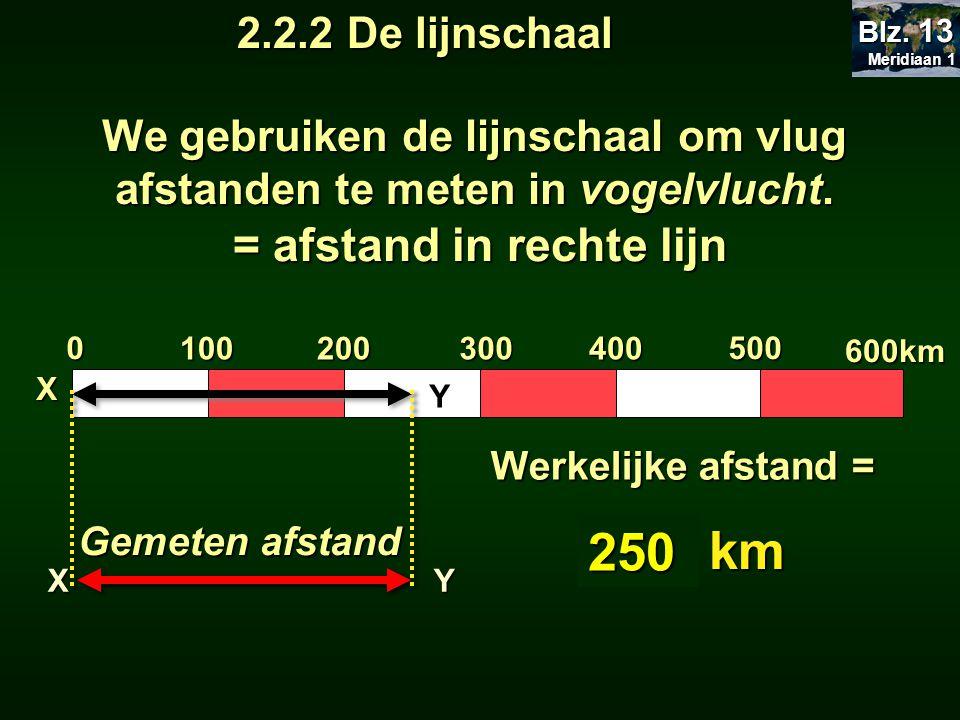 0 100200300400 500XY Gemeten afstand Werkelijke afstand = XY ? km ? km 250 600km We gebruiken de lijnschaal om vlug afstanden te meten in vogelvlucht.