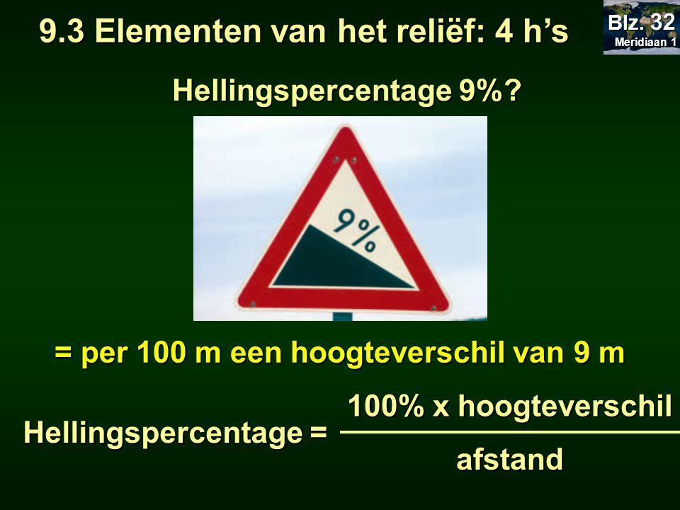 Hellingspercentage 9%.