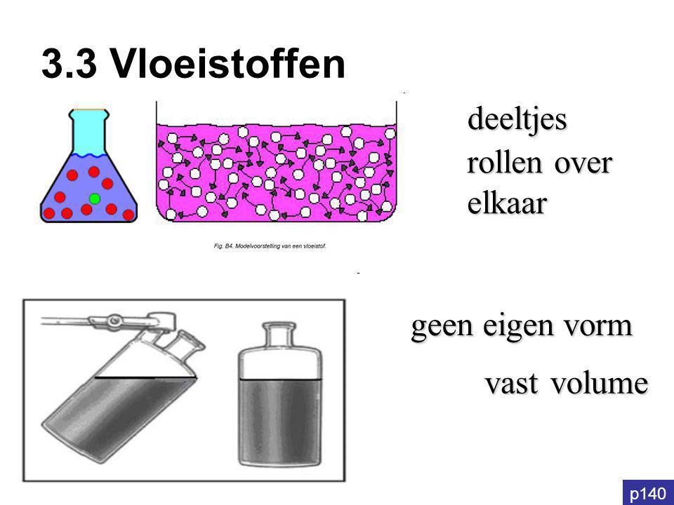 3.3 Vloeistoffen p140 vorm geen eigen vastvolume deeltjes rollen over elkaar
