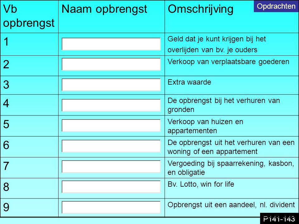 P141-143 Opdrachten Vb opbrengst Naam opbrengstOmschrijving 1 Geld dat je kunt krijgen bij het overlijden van bv. je ouders 2 Verkoop van verplaatsbar
