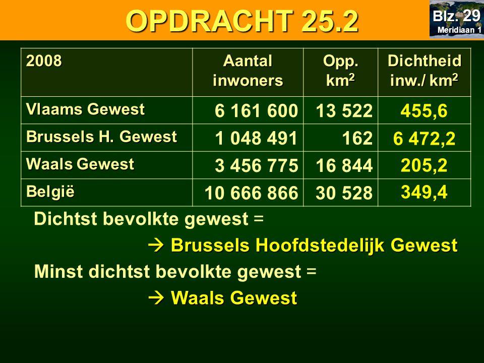 2008 Aantal inwoners Opp. km 2 Dichtheid inw./ km 2 Vlaams Gewest 6 161 60013 522 Brussels H. Gewest 1 048 491162 Waals Gewest 3 456 77516 844 België