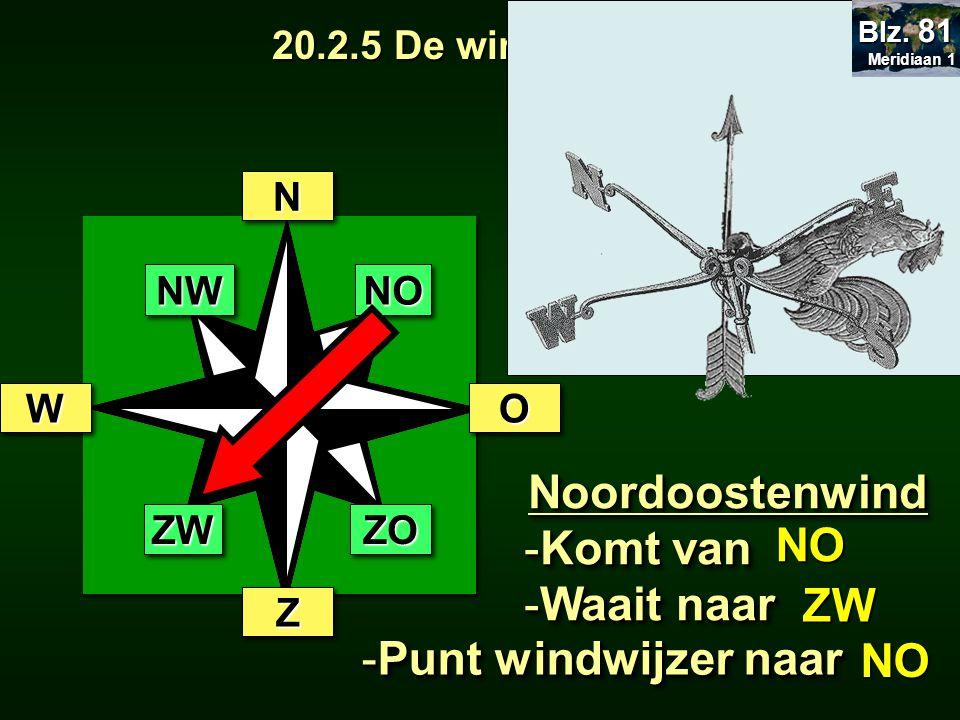 . 20.2.5 De windrichting Noordoostenwind -Komt van -Waait naar Noordoostenwind -Komt van -Waait naar NN OO ZZ WW NWNWNONO ZWZWZOZO NO ZW NO -Punt wind
