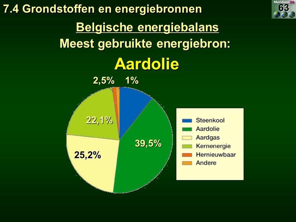 Meest gebruikte energiebron: Belgische energiebalans Aardolie 39,5% 22,1% 25,2% 1%2,5% 7.4 Grondstoffen en energiebronnen 63