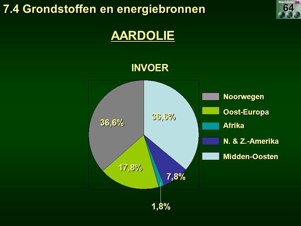 INVOER Noorwegen Noorwegen Oost-Europa Oost-Europa Afrika Afrika N. & Z.-Amerika N. & Z.-Amerika Midden-Oosten Midden-Oosten 17,8% 36,6% 1,8% 7,8% 36,