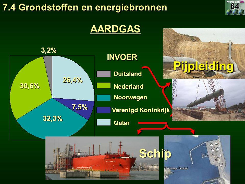 INVOER Duitsland Duitsland Nederland Nederland Noorwegen Noorwegen Verenigd Koninkrijk Qatar Qatar 26,4% 32,3% 30,6% 7,5% 3,2% Pijpleiding Schip AARDG