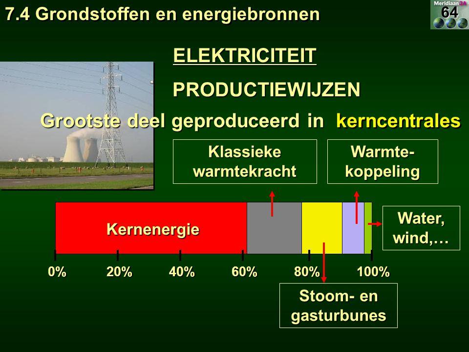 20%40%60%0%80%100% Kernenergie Klassieke warmtekracht Stoom- en gasturbunes Warmte- koppeling Water, wind,… Grootste deel geproduceerd in PRODUCTIEWIJ