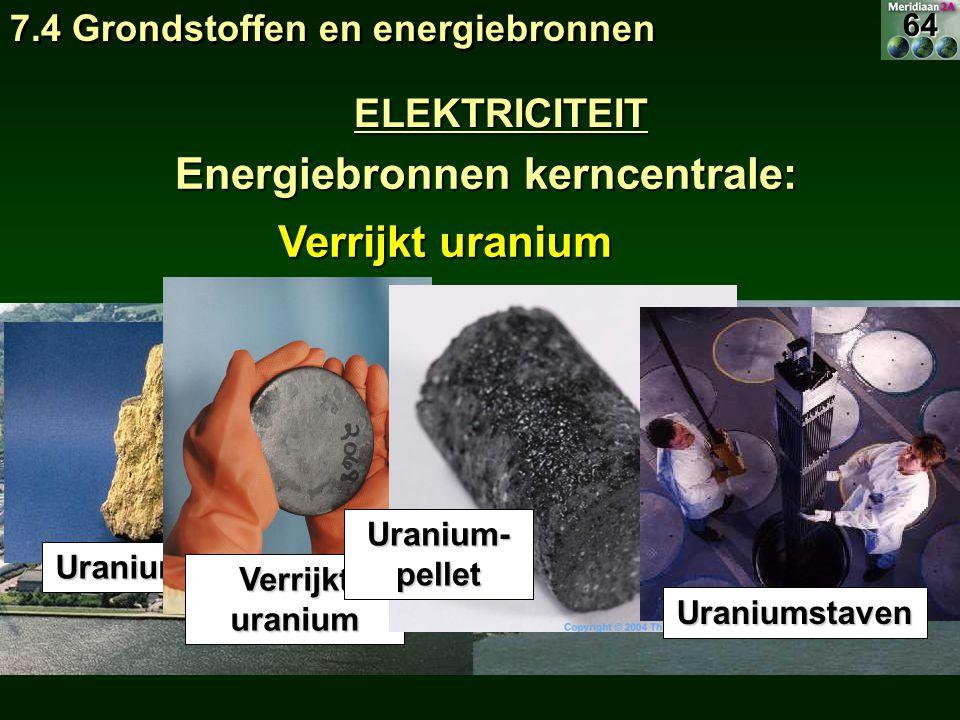Energiebronnen kerncentrale: Energiebronnen kerncentrale: Verrijkt uranium Uraniumerts Uranium- pellet Uraniumstaven ELEKTRICITEIT 7.4 Grondstoffen en