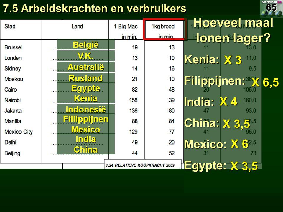 7.5 Arbeidskrachten en verbruikers België V.K. Australië Rusland Egypte Kenia Indonesië Fillippijnen Mexico India China Hoeveel maal lonen lager? Keni