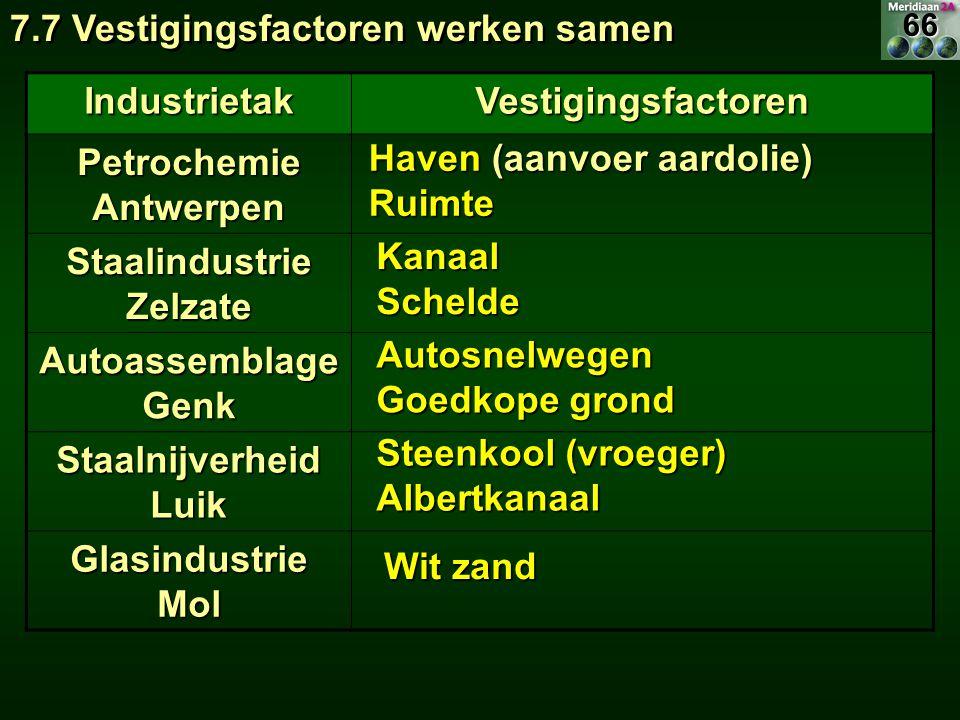 IndustrietakVestigingsfactoren Petrochemie Antwerpen Staalindustrie Zelzate Autoassemblage Genk Staalnijverheid Luik Glasindustrie Mol Haven (aanvoer