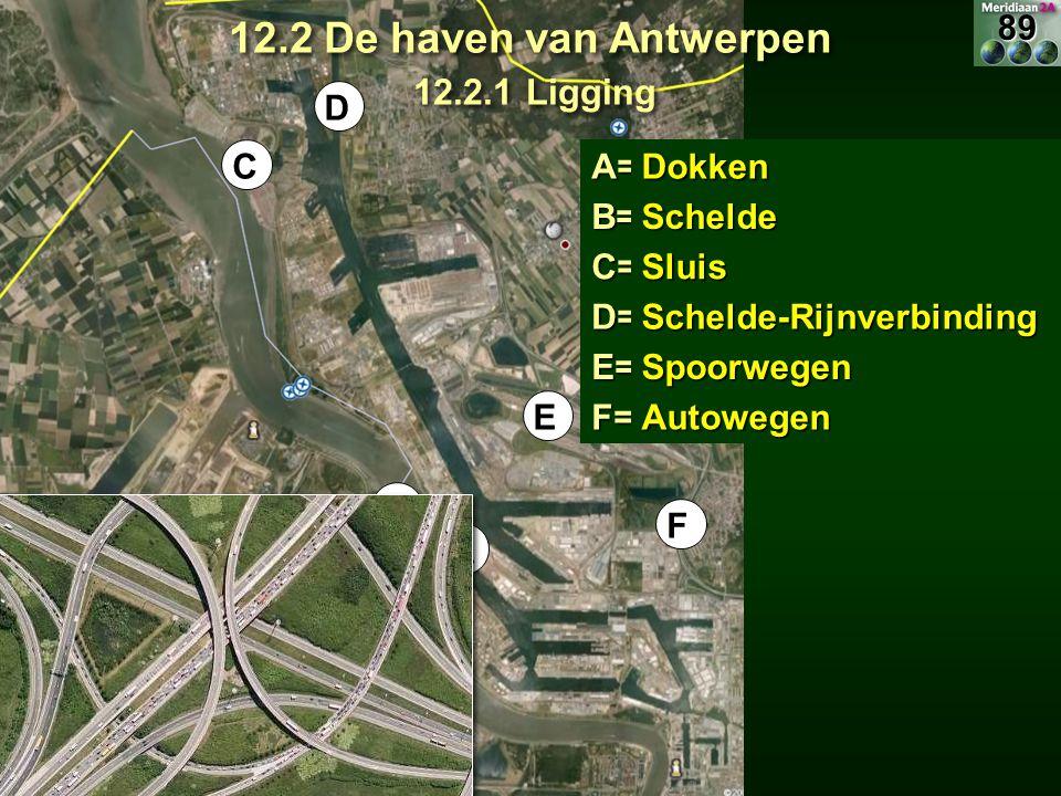 A= FB= C= D= E= F= Dokken Schelde Sluis Schelde-Rijnverbinding Autowegen Spoorwegen E A B C D 12.2 De haven van Antwerpen 12.2.1 Ligging 89