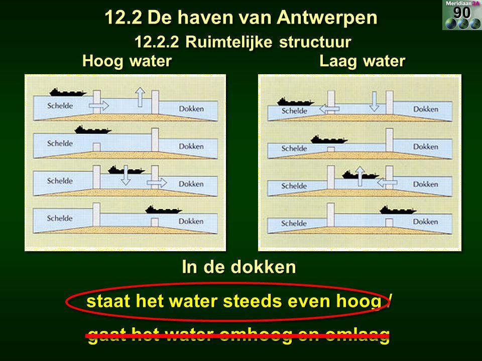 Hoog water Laag water In de dokken staat het water steeds even hoog / gaat het water omhoog en omlaag 12.2 De haven van Antwerpen 12.2.2 Ruimtelijke s