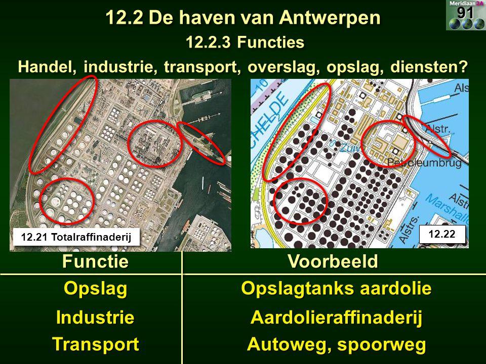 Handel, industrie, transport, overslag, opslag, diensten? 12.2 De haven van Antwerpen 12.2.3 Functies FunctieVoorbeeld Opslag Industrie Transport 12.2