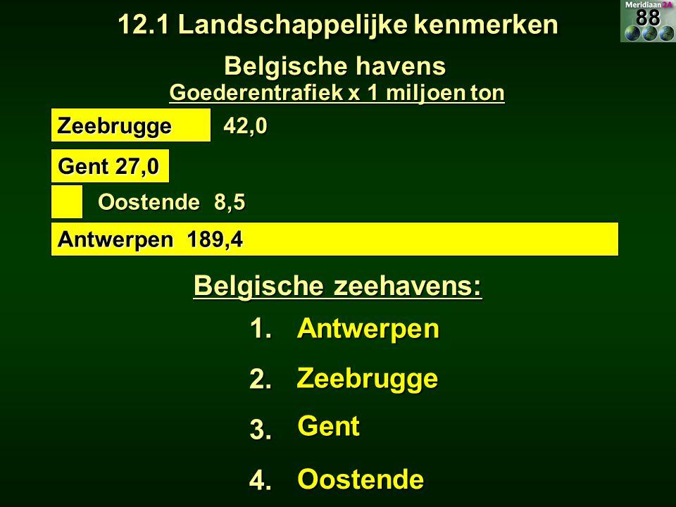 Belgische havens Belgische zeehavens: 1.2.3.4.Antwerpen Zeebrugge Gent Antwerpen 189,4 Gent 27,0 Oostende 8,5 Zeebrugge42,0 Goederentrafiek x 1 miljoe
