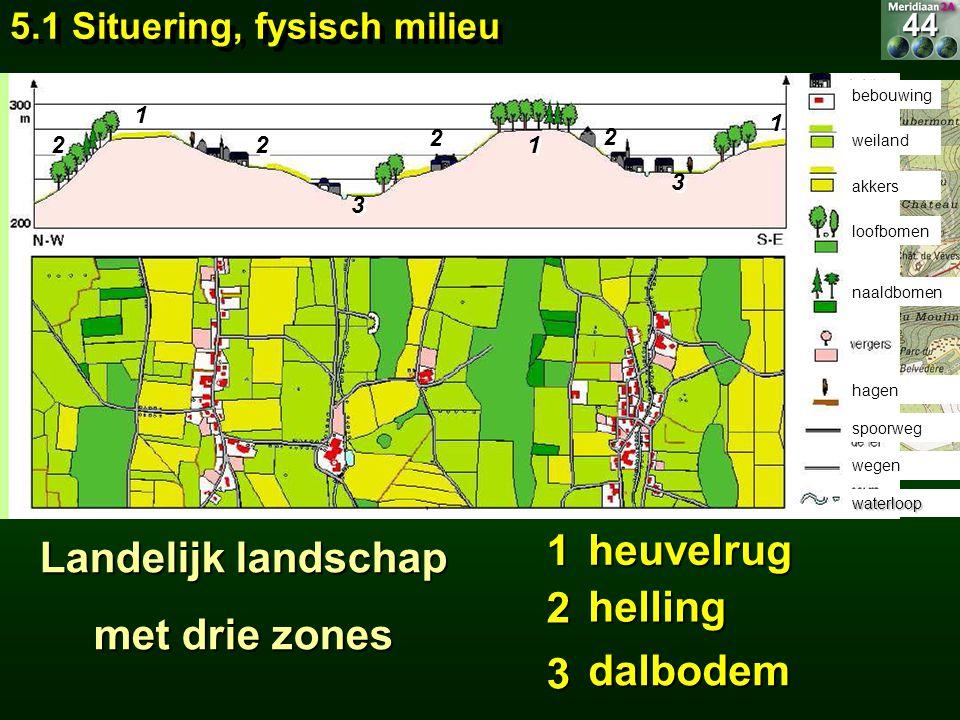 Landelijk landschap met drie zones bebouwing weiland akkers loofbomen naaldbomen hagen spoorweg wegen waterloop 1 1 1 1 1 1 2 2 2 2 2 2 2 2 3 3 3 3 he