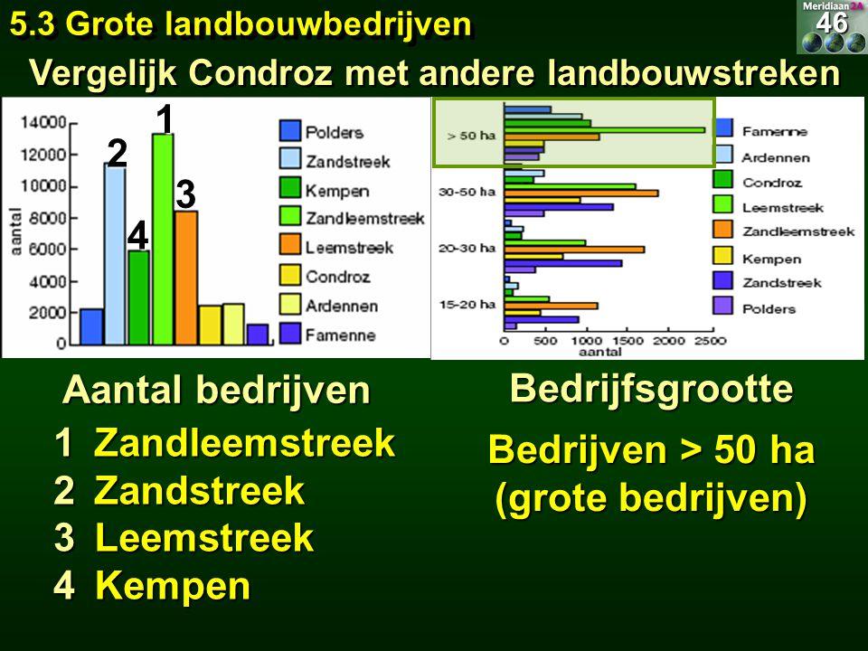 Vergelijk Condroz met andere landbouwstreken 1 2 3 Aantal bedrijven 4 Bedrijfsgrootte Bedrijven > 50 ha (grote bedrijven) 5.3 Grote landbouwbedrijven