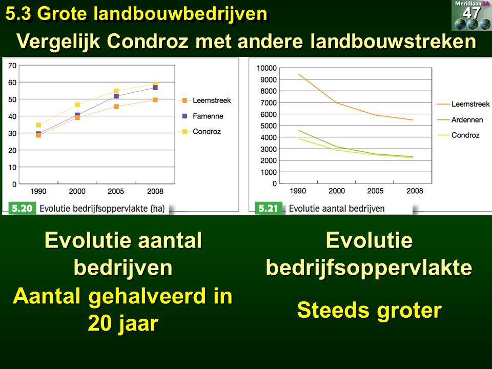 Evolutie aantal bedrijven Aantal gehalveerd in 20 jaar Evolutie bedrijfsoppervlakte Steeds groter 5.3 Grote landbouwbedrijven 47 Vergelijk Condroz met