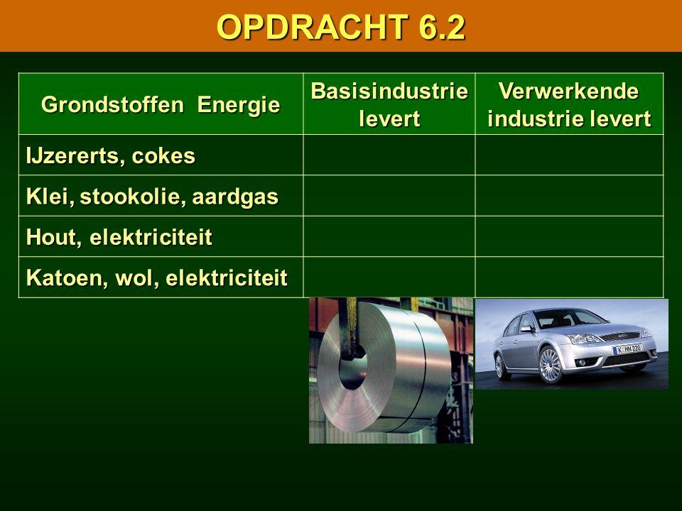 Grondstoffen Energie Basisindustrie levert Verwerkende industrie levert IJzererts, cokes Klei, stookolie, aardgas Hout, elektriciteit Katoen, wol, ele