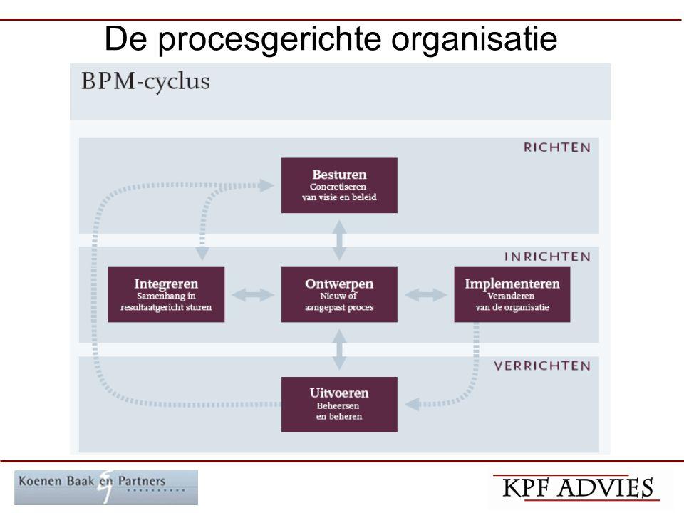 De procesgerichte organisatie