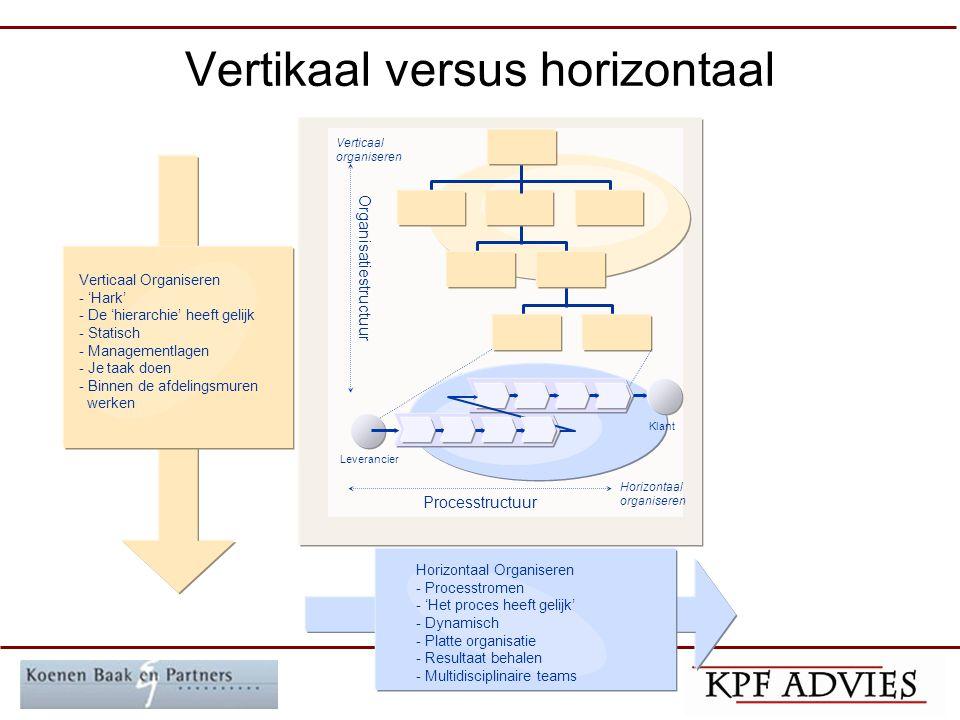 Besturing: inrichting Bepaal scope Generiek: –Besturingsmodel –KPI's –SOA/proces architectuur –Management besturing Specifiek –Procesgericht inrichten –PBI model: produktie-, besturing- informatiestructuur