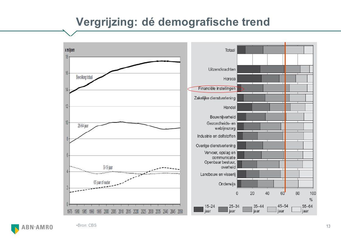13 Vergrijzing: dé demografische trend Bron: CBS