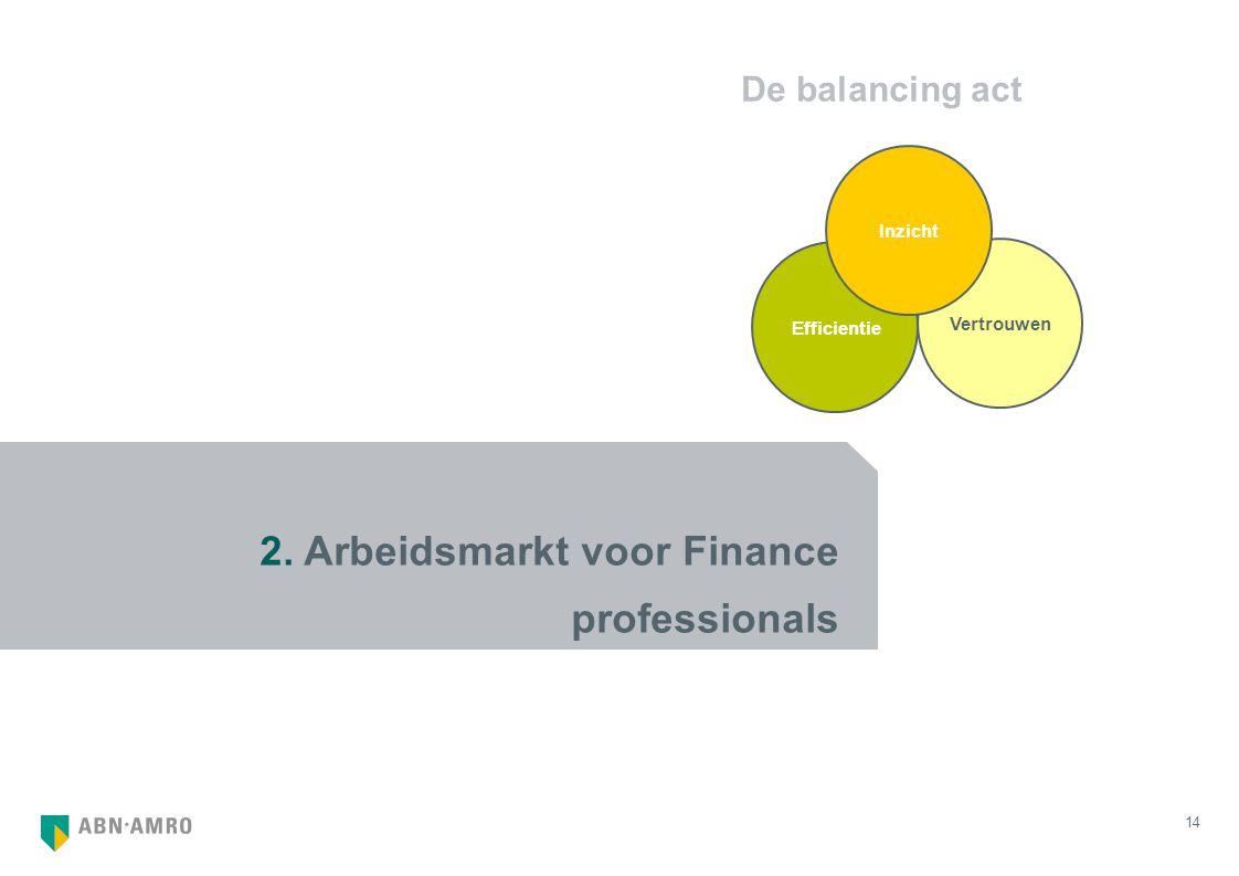 14 2. Arbeidsmarkt voor Finance professionals De balancing act Vertrouwen Efficientie Inzicht