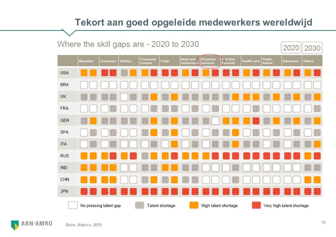 15 Tekort aan goed opgeleide medewerkers wereldwijd Bron: Adecco 2010