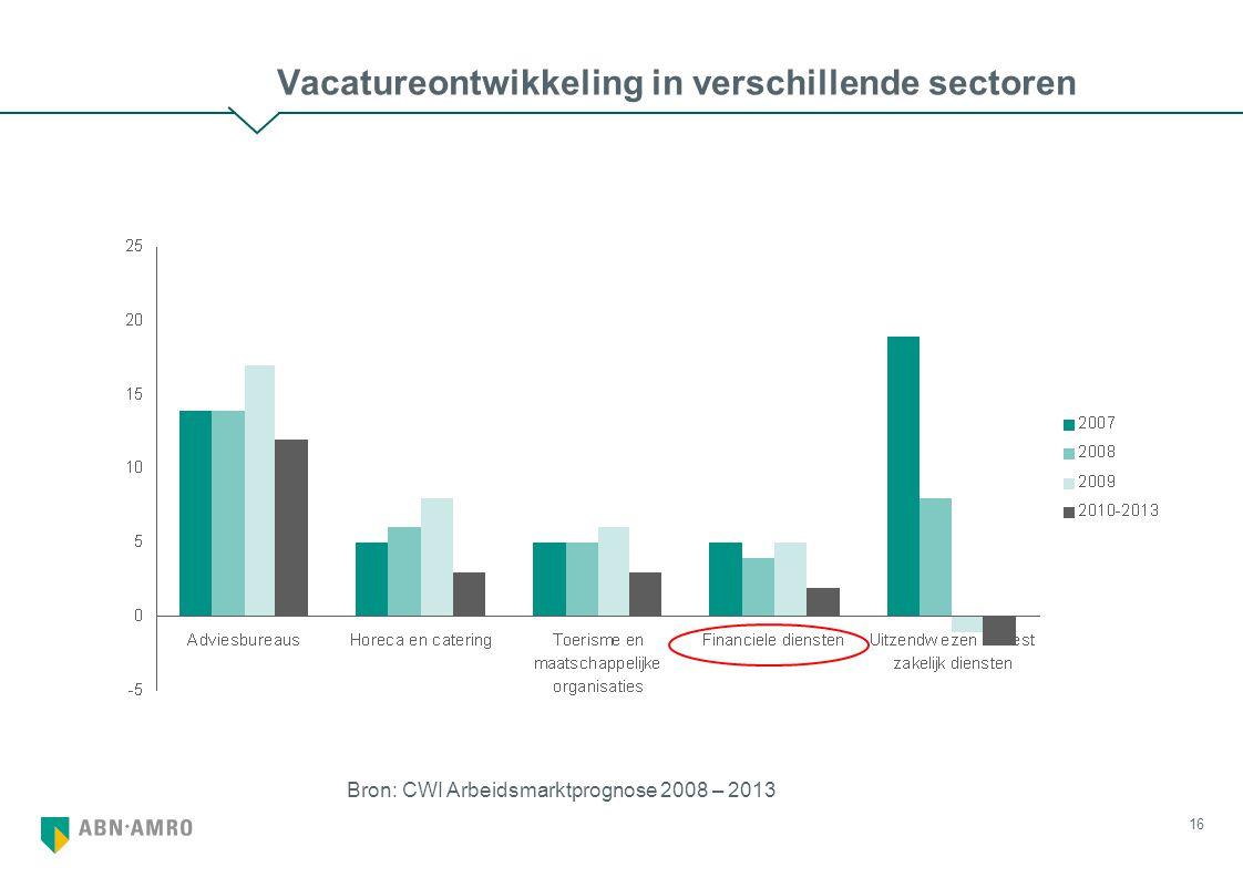 16 Vacatureontwikkeling in verschillende sectoren Bron: CWI Arbeidsmarktprognose 2008 – 2013
