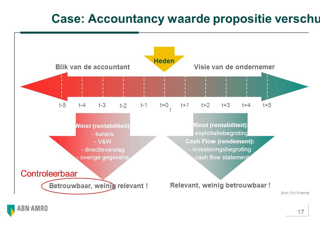 17 Case: Accountancy waarde propositie verschuift Controleerbaar Heden Blik van de accountantVisie van de ondernemer t-4t-3 t-2 t+4t+5t+3t-1t=0t+1t+2t-5 Betrouwbaar, weinig relevant .