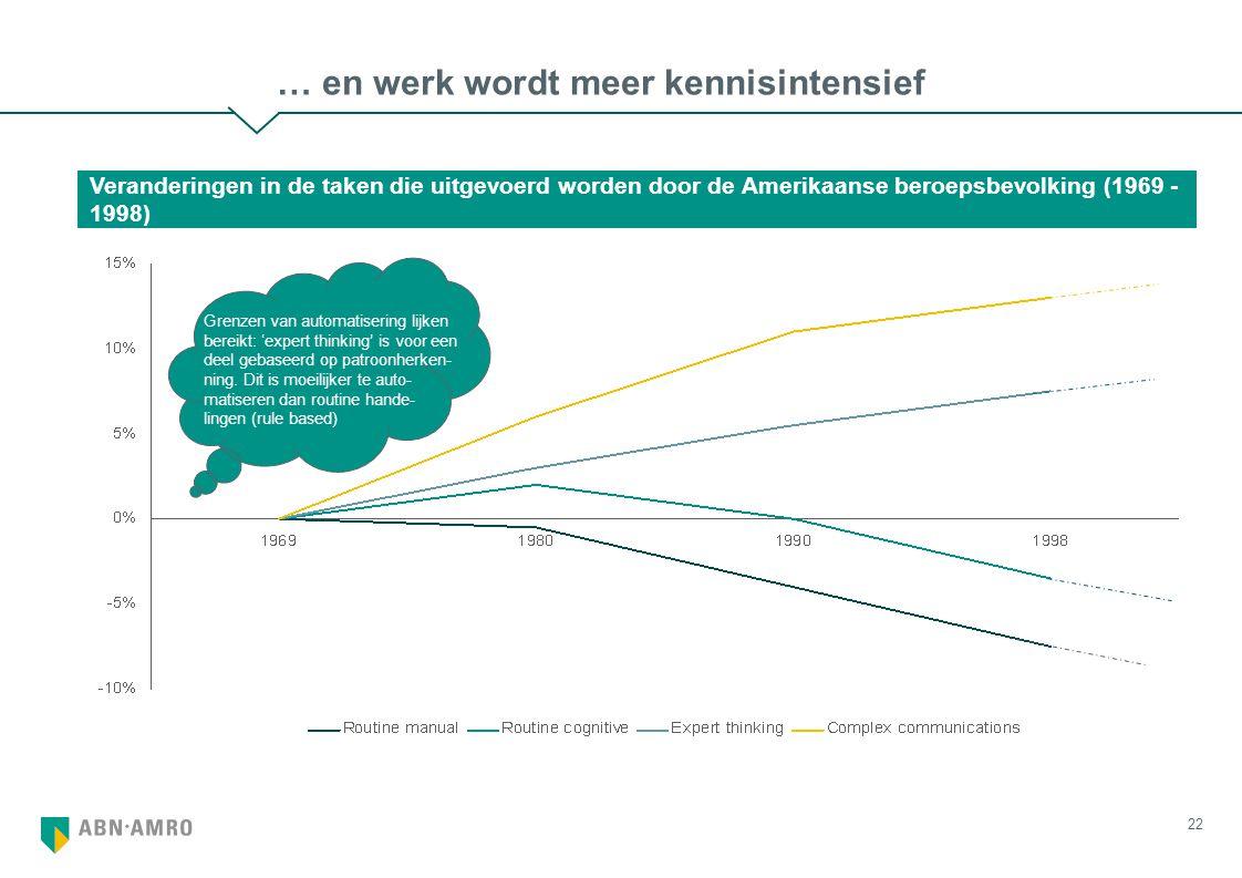 22 … en werk wordt meer kennisintensief Veranderingen in de taken die uitgevoerd worden door de Amerikaanse beroepsbevolking (1969 - 1998) Grenzen van automatisering lijken bereikt: 'expert thinking' is voor een deel gebaseerd op patroonherken- ning.