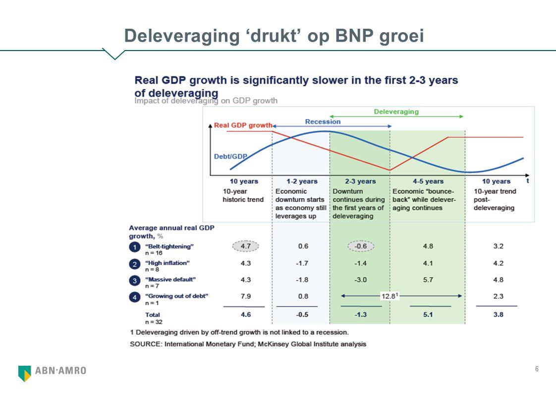 6 Deleveraging 'drukt' op BNP groei