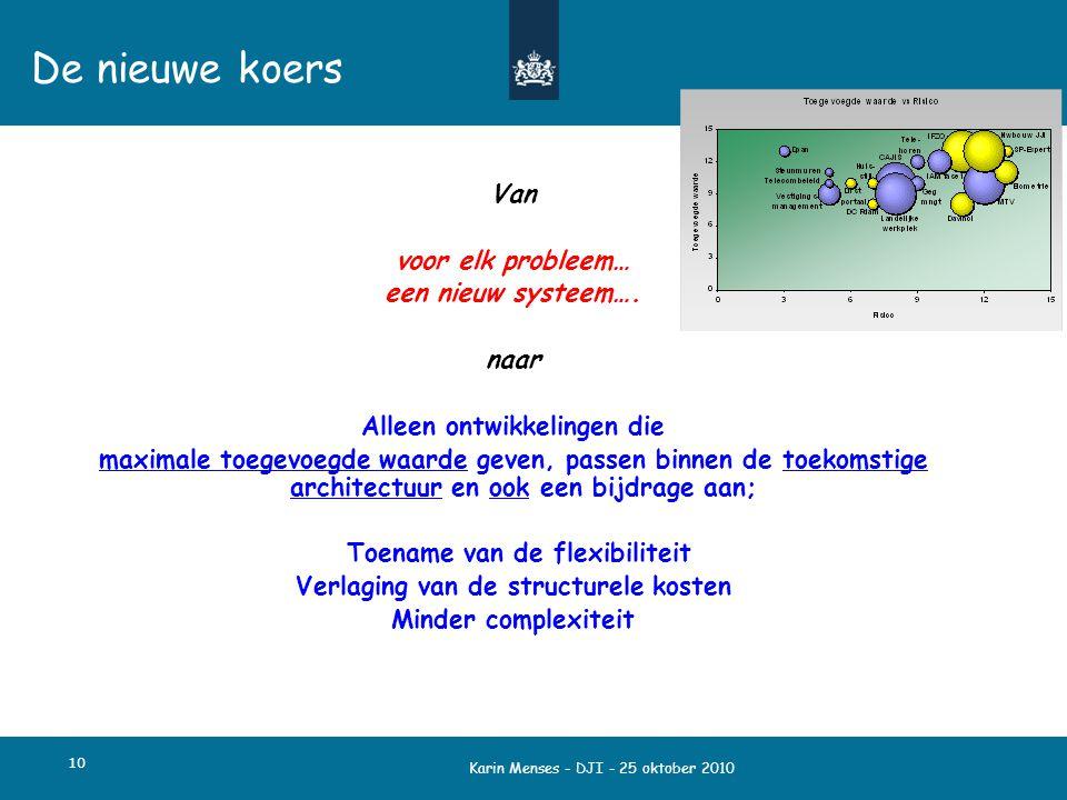 Karin Menses - DJI - 25 oktober 2010 De nieuwe koers Van voor elk probleem… een nieuw systeem…. naar Alleen ontwikkelingen die maximale toegevoegde wa