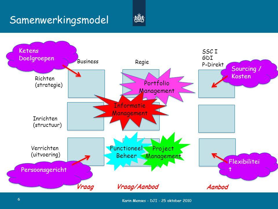 Karin Menses - DJI - 25 oktober 2010 Samenwerkingsmodel 6 Business Regie SSC I GDI P-Direkt Richten (strategie) Inrichten (structuur) Verrichten (uitv