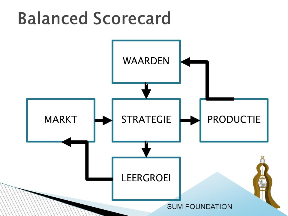 Balanced Scorecard SUM FOUNDATION WAARDEN STRATEGIEPRODUCTIEMARKT LEERGROEI