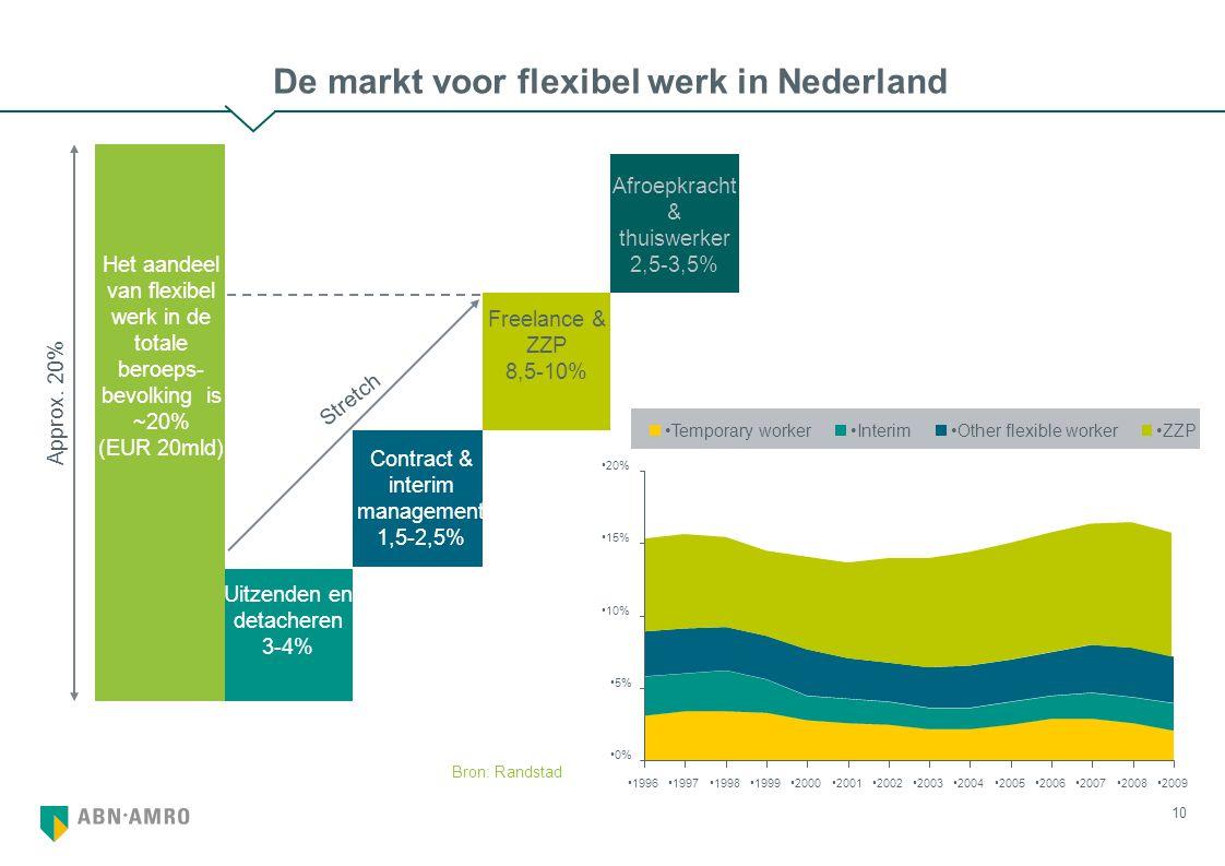 10 De markt voor flexibel werk in Nederland Approx.