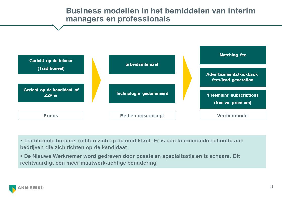 11 Business modellen in het bemiddelen van interim managers en professionals FocusBedieningsconceptVerdienmodel Gericht op de kandidaat of ZZP'er Gericht op de Inlener (Traditioneel) Technologie gedomineerd arbeidsintensief 'Freemium' subscriptions (free vs.