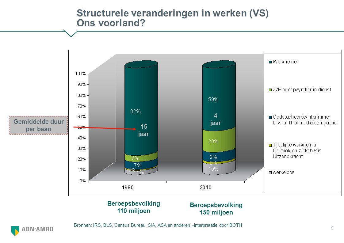 9 Structurele veranderingen in werken (VS) Ons voorland.