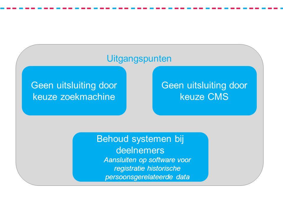 Uitgangspunten Geen uitsluiting door keuze CMS Behoud systemen bij deelnemers Aansluiten op software voor registratie historische persoonsgerelateerde data Geen uitsluiting door keuze zoekmachine